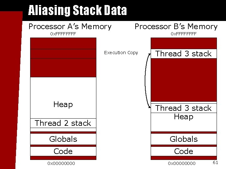 Aliasing Stack Data Processor A's Memory Processor B's Memory 0 x. FFFFFFFF Execution Copy