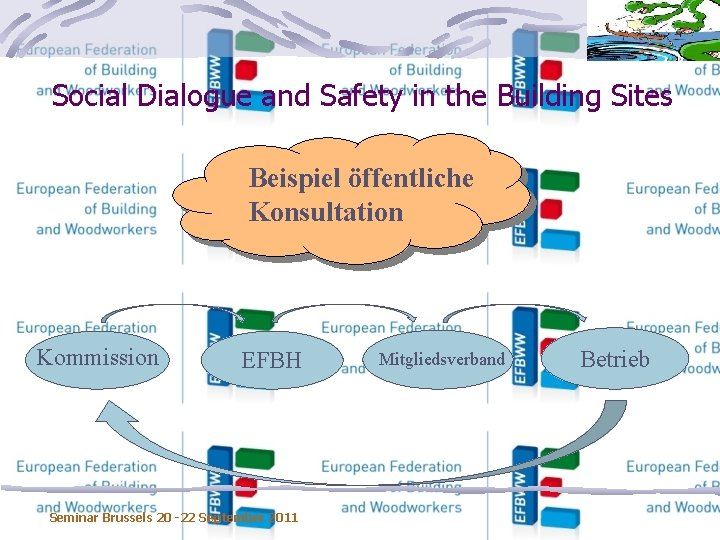 Social Dialogue and Safety in the Building Sites Beispiel öffentliche Konsultation Kommission EFBH Seminar