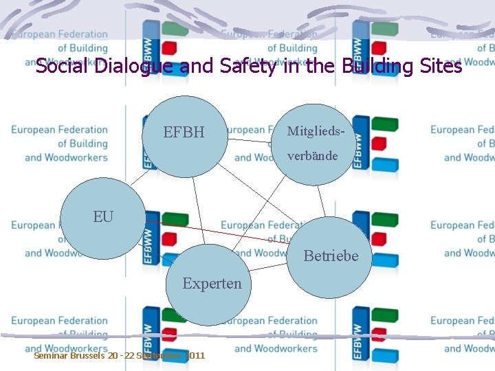 Social Dialogue and Safety in the Building Sites EFBH Mitgliedsverbände EU Betriebe Experten Seminar