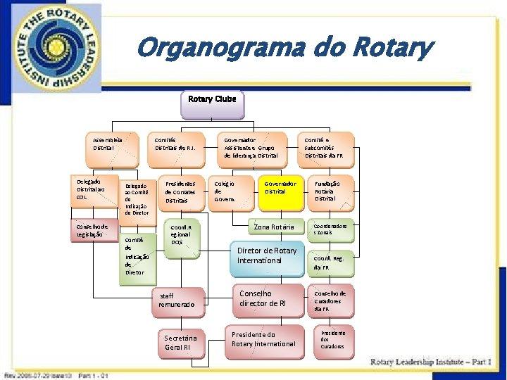Organograma do Rotary Clube Assembléia Distrital Delegado Distrital ao COL Conselho de Legislação Comitês