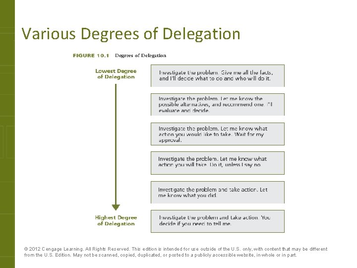Various Degrees of Delegation © 2012 Cengage Learning. All Rights Reserved. This edition is