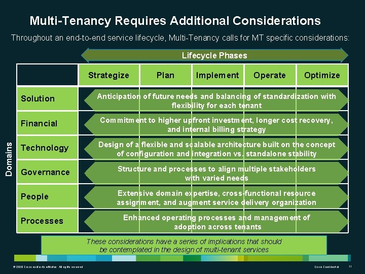 Multi-Tenancy Requires Additional Considerations Throughout an end-to-end service lifecycle, Multi-Tenancy calls for MT specific