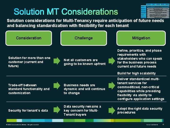 Solution considerations for Multi-Tenancy require anticipation of future needs and balancing standardization with flexibility