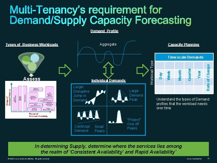 Demand Profile Aggregate Types of Business Workloads Capacity Planning Continual Demand Large Demand Peak