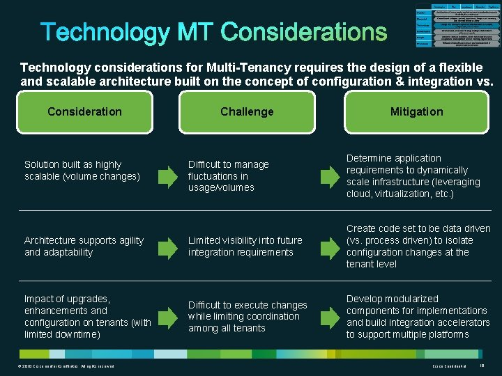 Technology considerations for Multi-Tenancy requires the design of a flexible and scalable architecture built