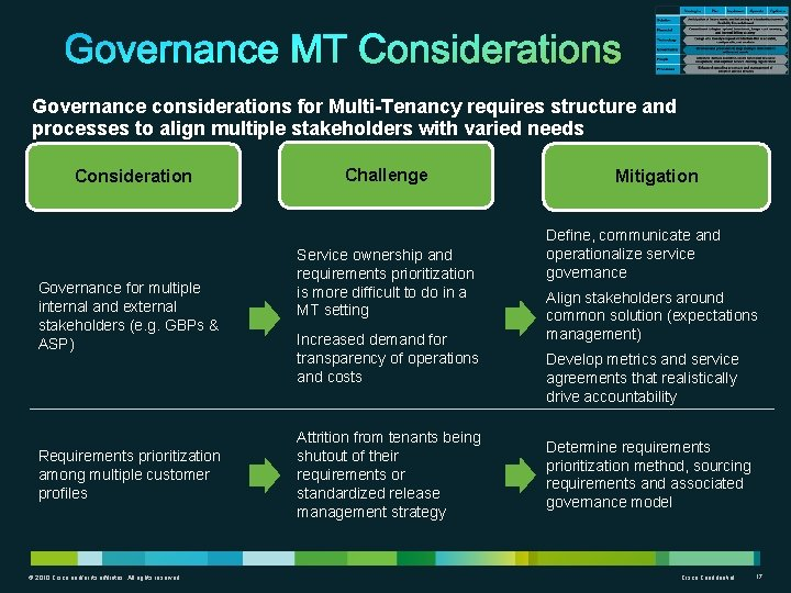 Governance considerations for Multi-Tenancy requires structure and processes to align multiple stakeholders with varied