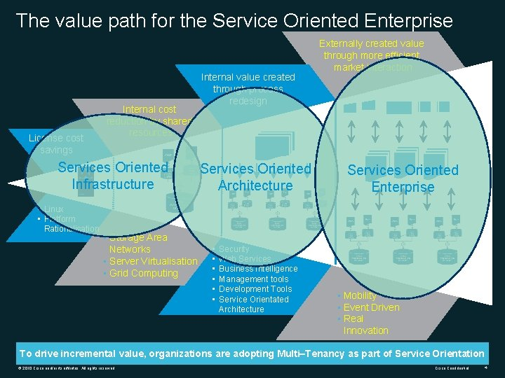 The value path for the Service Oriented Enterprise License cost savings Internal cost reduction