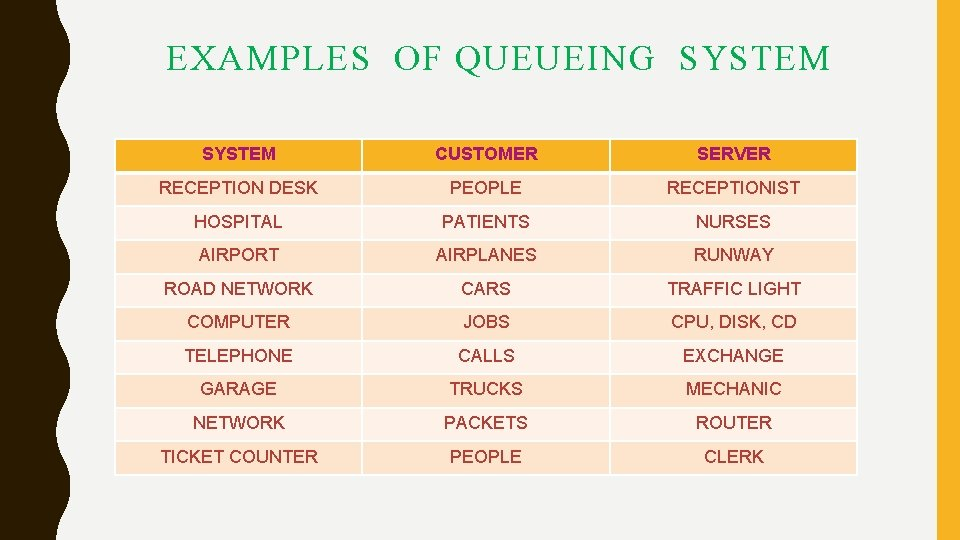 EXAMPLES OF QUEUEING SYSTEM CUSTOMER SERVER RECEPTION DESK PEOPLE RECEPTIONIST HOSPITAL PATIENTS NURSES AIRPORT