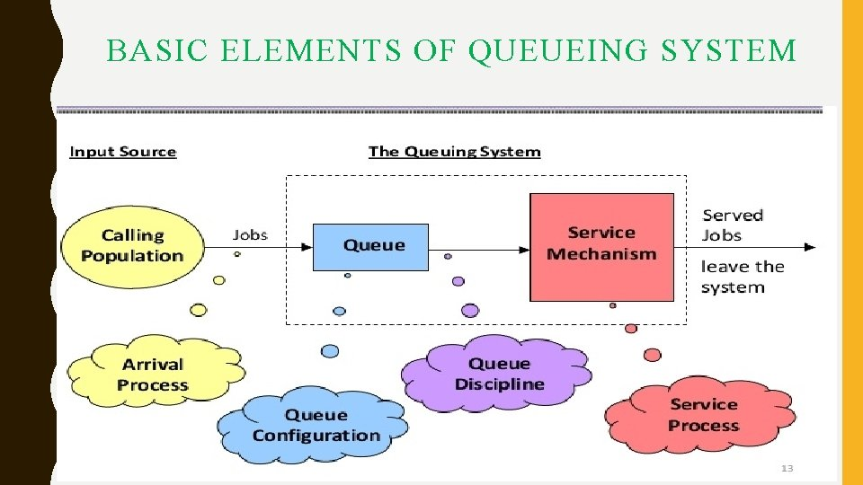 BASIC ELEMENTS OF QUEUEING SYSTEM