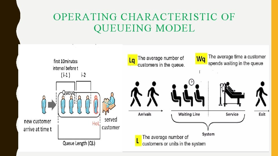 OPERATING CHARACTERISTIC OF QUEUEING MODEL