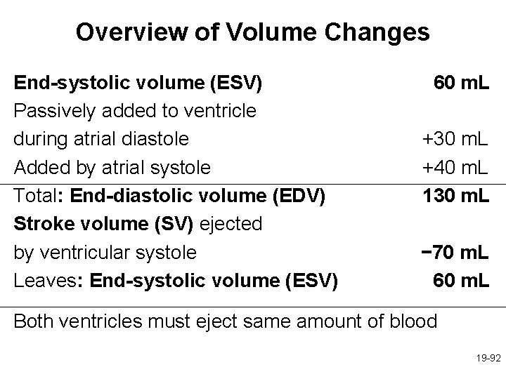Overview of Volume Changes End-systolic volume (ESV) Passively added to ventricle during atrial diastole