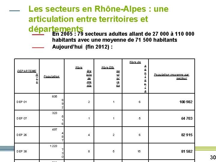 Les secteurs en Rhône-Alpes : une articulation entre territoires et départements En 2005 :