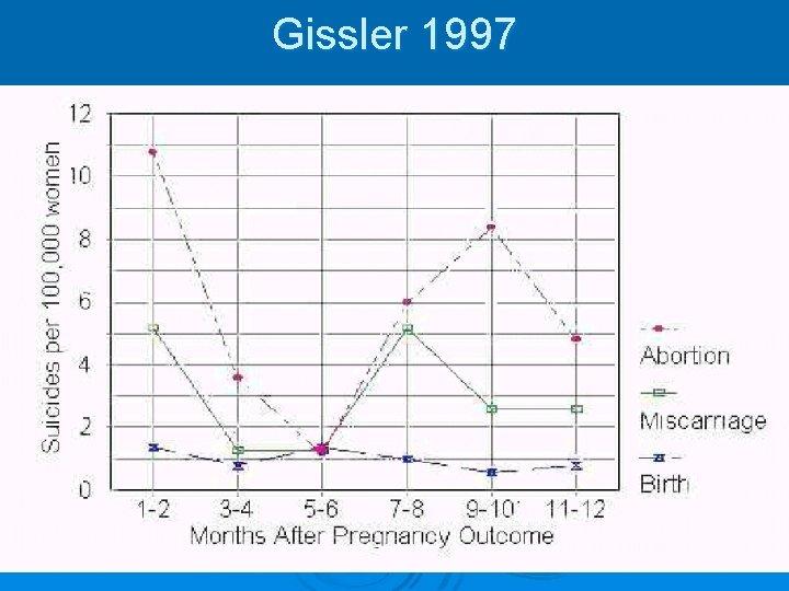 Gissler 1997