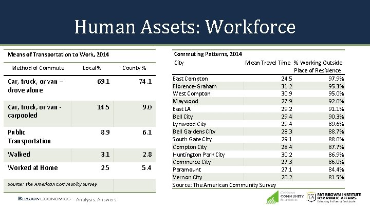 Human Assets: Workforce Means of Transportation to Work, 2014 Method of Commute Local %