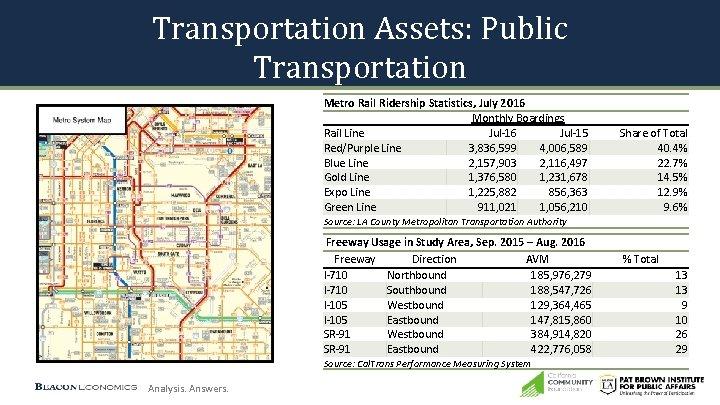Transportation Assets: Public Transportation Metro Rail Ridership Statistics, July 2016 Monthly Boardings Rail Line