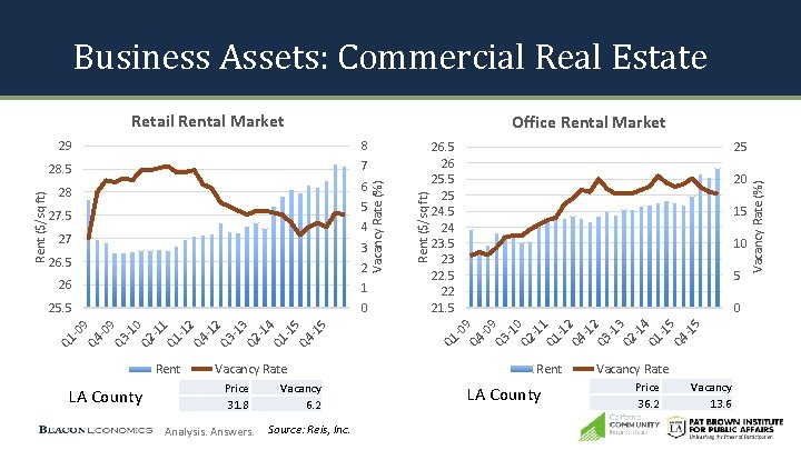 Business Assets: Commercial Real Estate 6 5 27. 5 4 27 3 26. 5