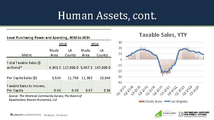 Human Assets, cont. Taxable Sales, YTY Local Purchasing Power and Spending, 2010 to 2014