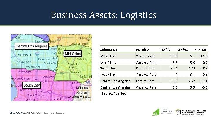 Business Assets: Logistics Submarket Variable Q 2 ' 15 Q 2 ' 16 YTY