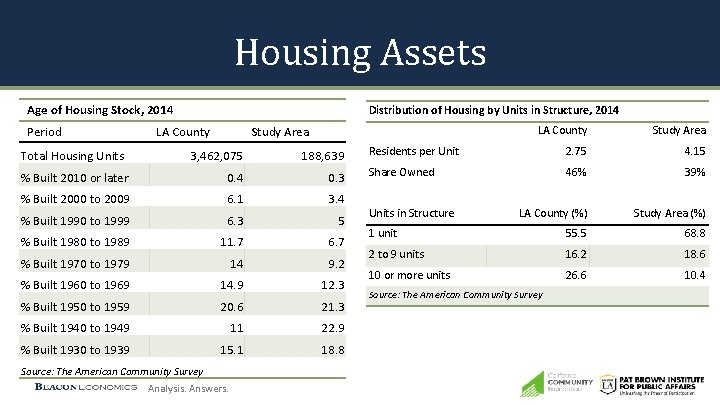 Housing Assets Age of Housing Stock, 2014 Period Total Housing Units Distribution of Housing
