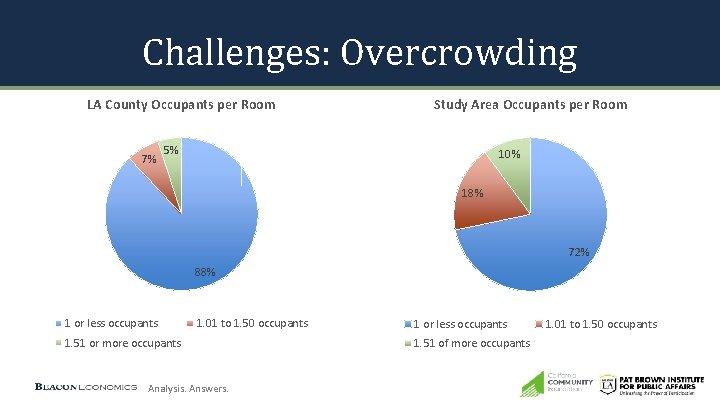 Challenges: Overcrowding LA County Occupants per Room 7% Study Area Occupants per Room 5%