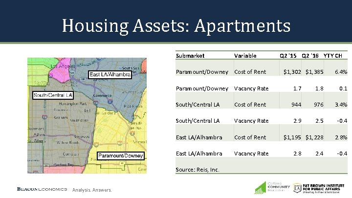 Housing Assets: Apartments Submarket Variable Paramount/Downey Cost of Rent Q 2 '15 Q 2