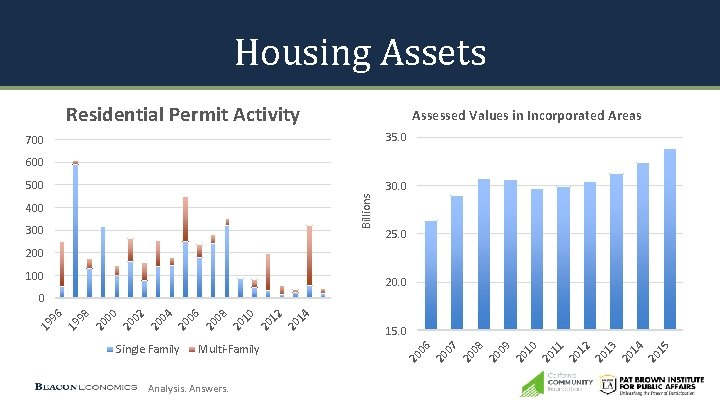 Housing Assets Residential Permit Activity Assessed Values in Incorporated Areas 35. 0 700 600
