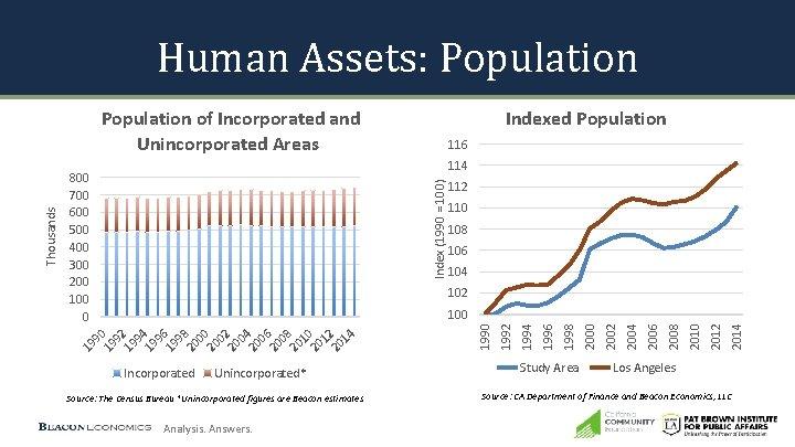 Human Assets: Population Indexed Population 116 114 Index (1990 = 100) 800 700 600