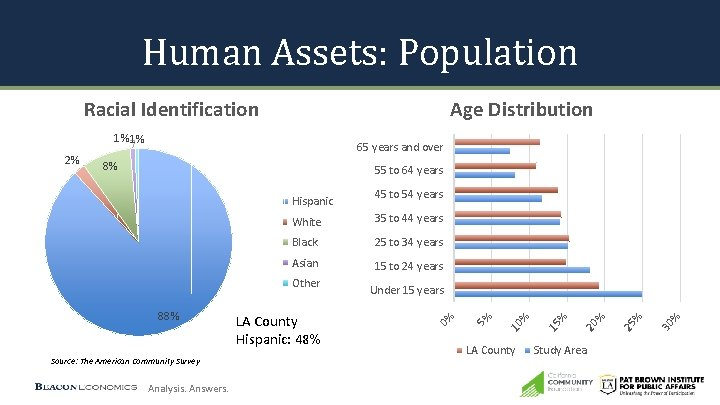Human Assets: Population Racial Identification Age Distribution 1% 1% 8% 55 to 64 years