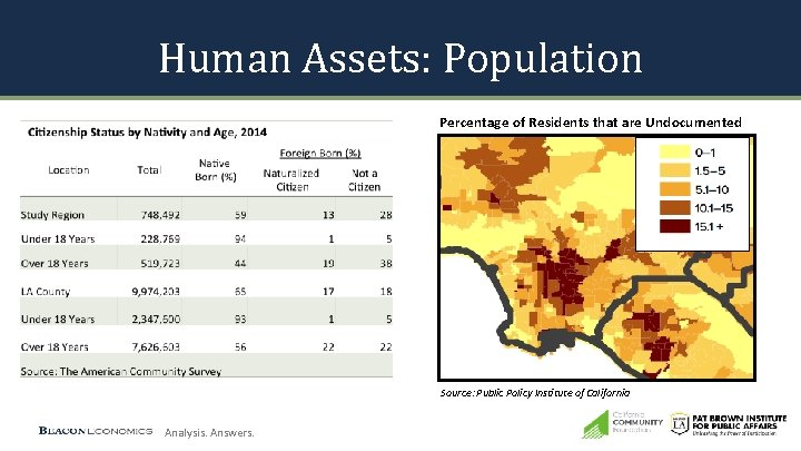 Human Assets: Population Percentage of Residents that are Undocumented Source: Public Policy Institute of