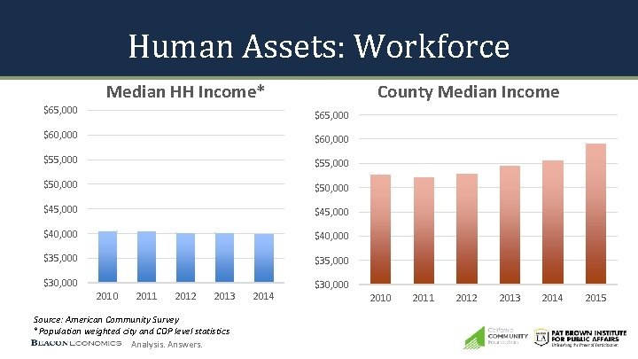 Human Assets: Workforce Median HH Income* County Median Income $65, 000 $60, 000 $55,