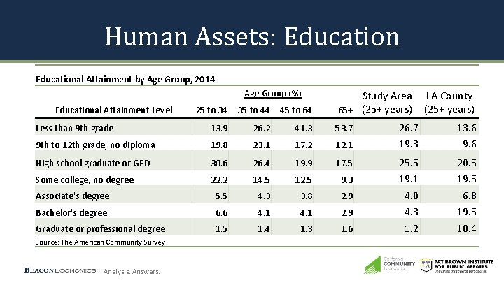 Human Assets: Educational Attainment by Age Group, 2014 Age Group (%) Educational Attainment Level