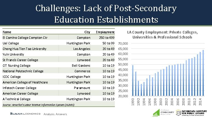 Challenges: Lack of Post-Secondary Education Establishments Lynwood 20 to 49 Bell Gardens 10 to