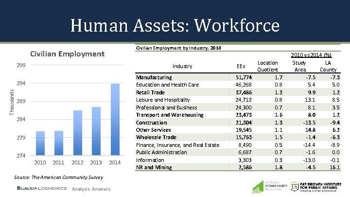 Human Assets: Workforce Civilian Employment by Industry, 2014 Civilian Employment 299 Industry Thousands 294