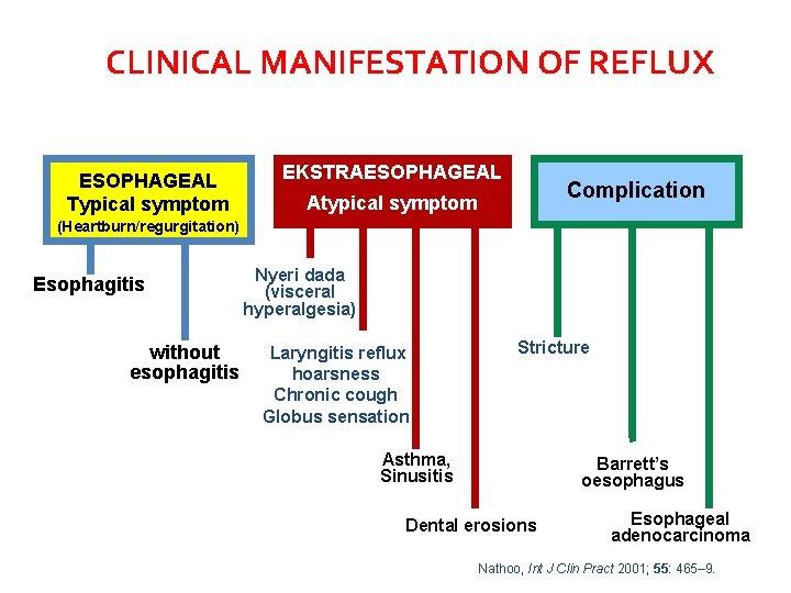 CLINICAL MANIFESTATION OF REFLUX ESOPHAGEAL Typical symptom EKSTRAESOPHAGEAL Complication Atypical symptom (Heartburn/regurgitation) Esophagitis without