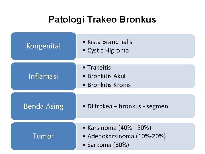 Patologi Trakeo Bronkus Kongenital • Kista Branchialis • Cystic Higroma Inflamasi • Trakeitis •