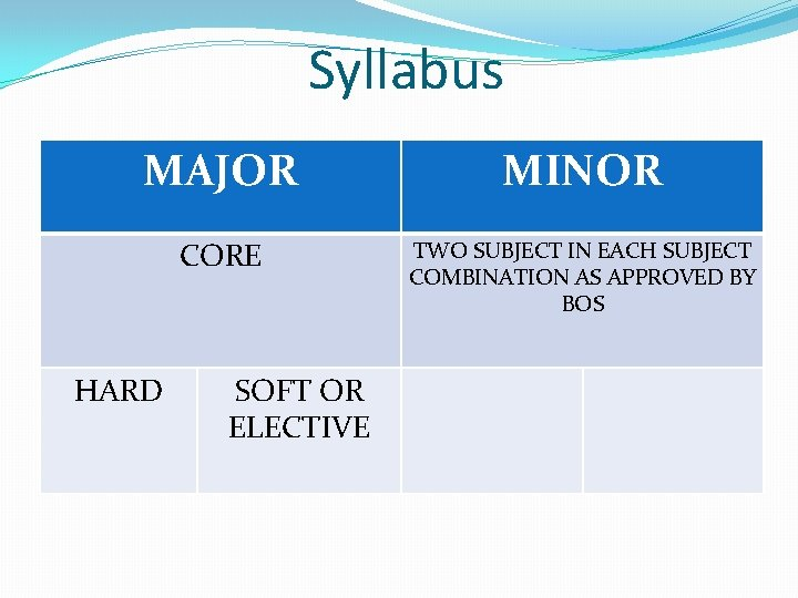 Syllabus MAJOR MINOR CORE TWO SUBJECT IN EACH SUBJECT COMBINATION AS APPROVED BY BOS