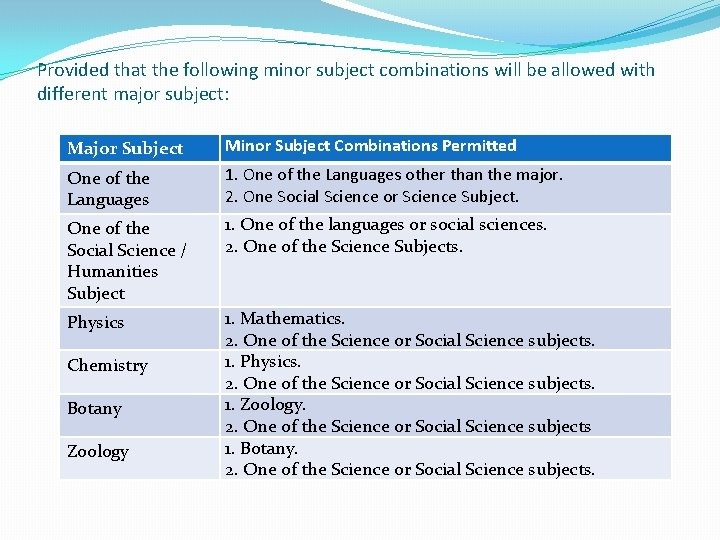 Provided that the following minor subject combinations will be allowed with different major subject: