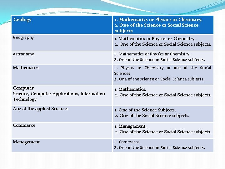 Geology 1. Mathematics or Physics or Chemistry. 2. One of the Science or Social