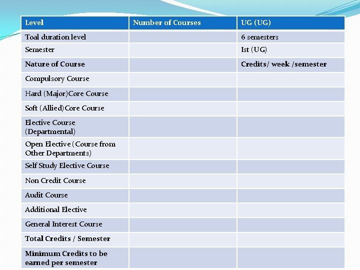 Level Number of Courses UG (UG) Toal duration level 6 semesters Semester Ist (UG)