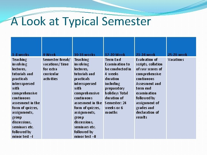 A Look at Typical Semester 1 -8 weeks Teaching involving lectures, tutorials and practicals