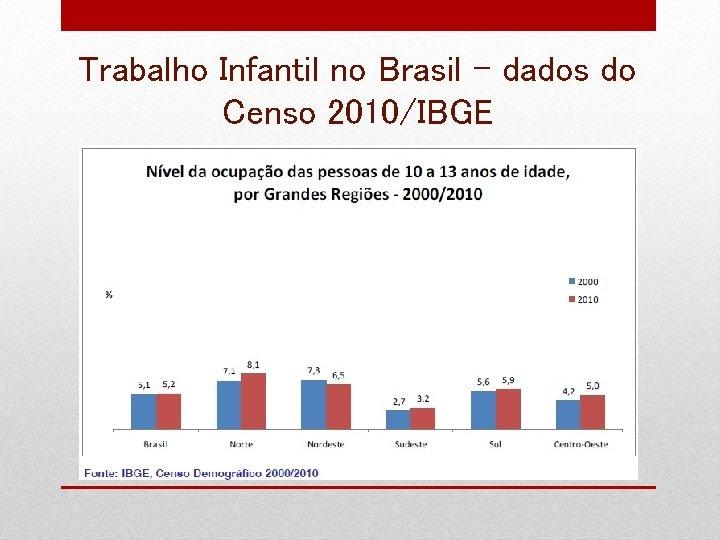 Trabalho Infantil no Brasil – dados do Censo 2010/IBGE