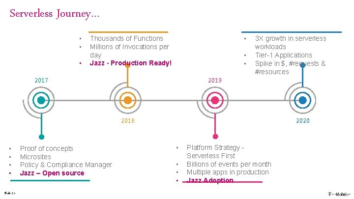 Serverless Journey… • • Thousands of Functions Millions of Invocations per day Jazz -