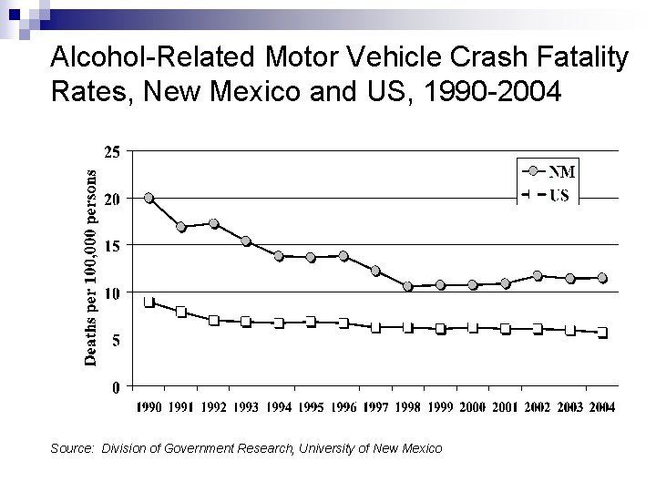Alcohol-Related Motor Vehicle Crash Fatality Rates, New Mexico and US, 1990 -2004 Source: Division