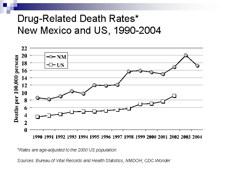 Drug-Related Death Rates* New Mexico and US, 1990 -2004 *Rates are age-adjusted to the