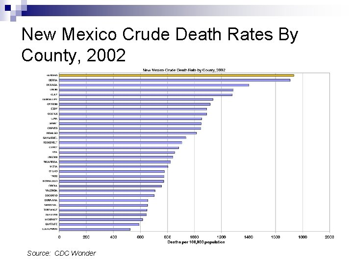 New Mexico Crude Death Rates By County, 2002 Source: CDC Wonder