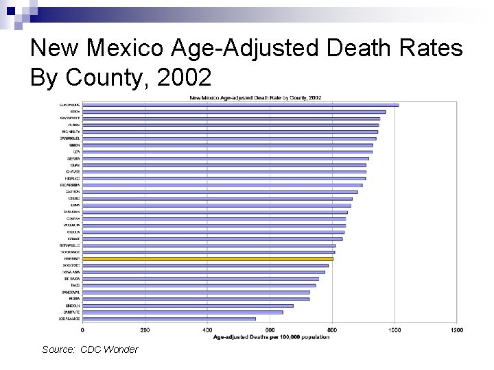 New Mexico Age-Adjusted Death Rates By County, 2002 Source: CDC Wonder