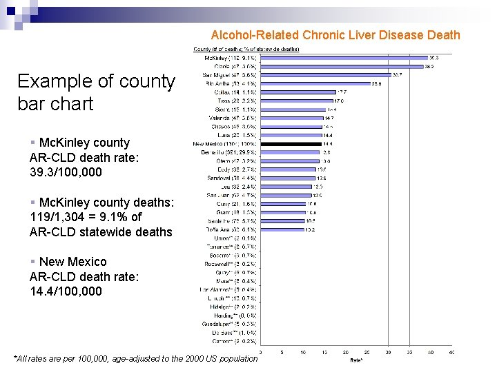 Alcohol-Related Chronic Liver Disease Death Example of county bar chart § Mc. Kinley county