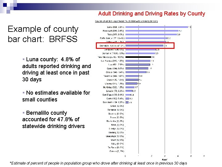 Adult Drinking and Driving Rates by County Example of county bar chart: BRFSS §