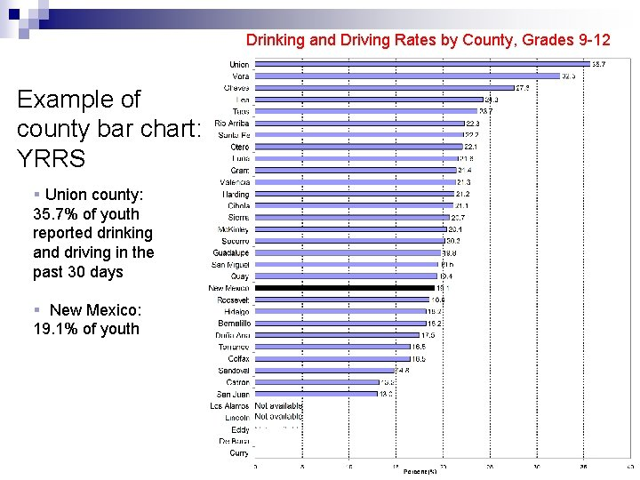 Drinking and Driving Rates by County, Grades 9 -12 Example of county bar chart: