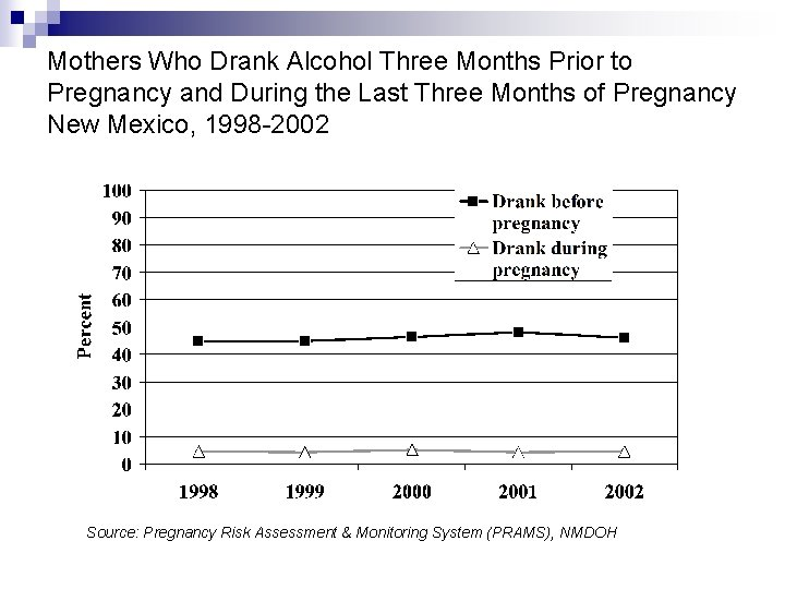 Mothers Who Drank Alcohol Three Months Prior to Pregnancy and During the Last Three